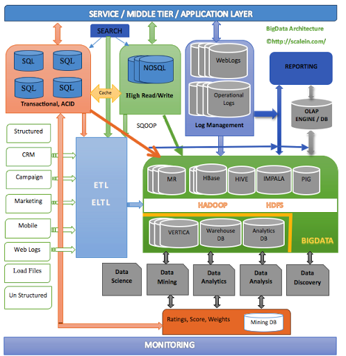 Thoughts on nosql big data architecture adams data blog typical big data architecture altavistaventures Images