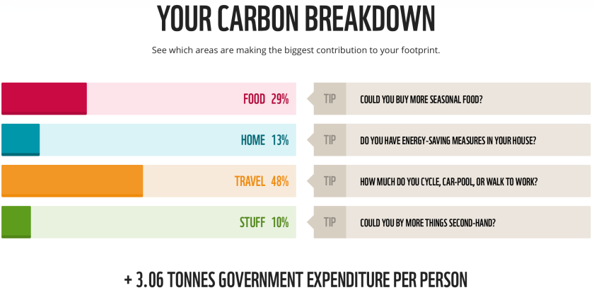 carbon-breakdown-and-tips
